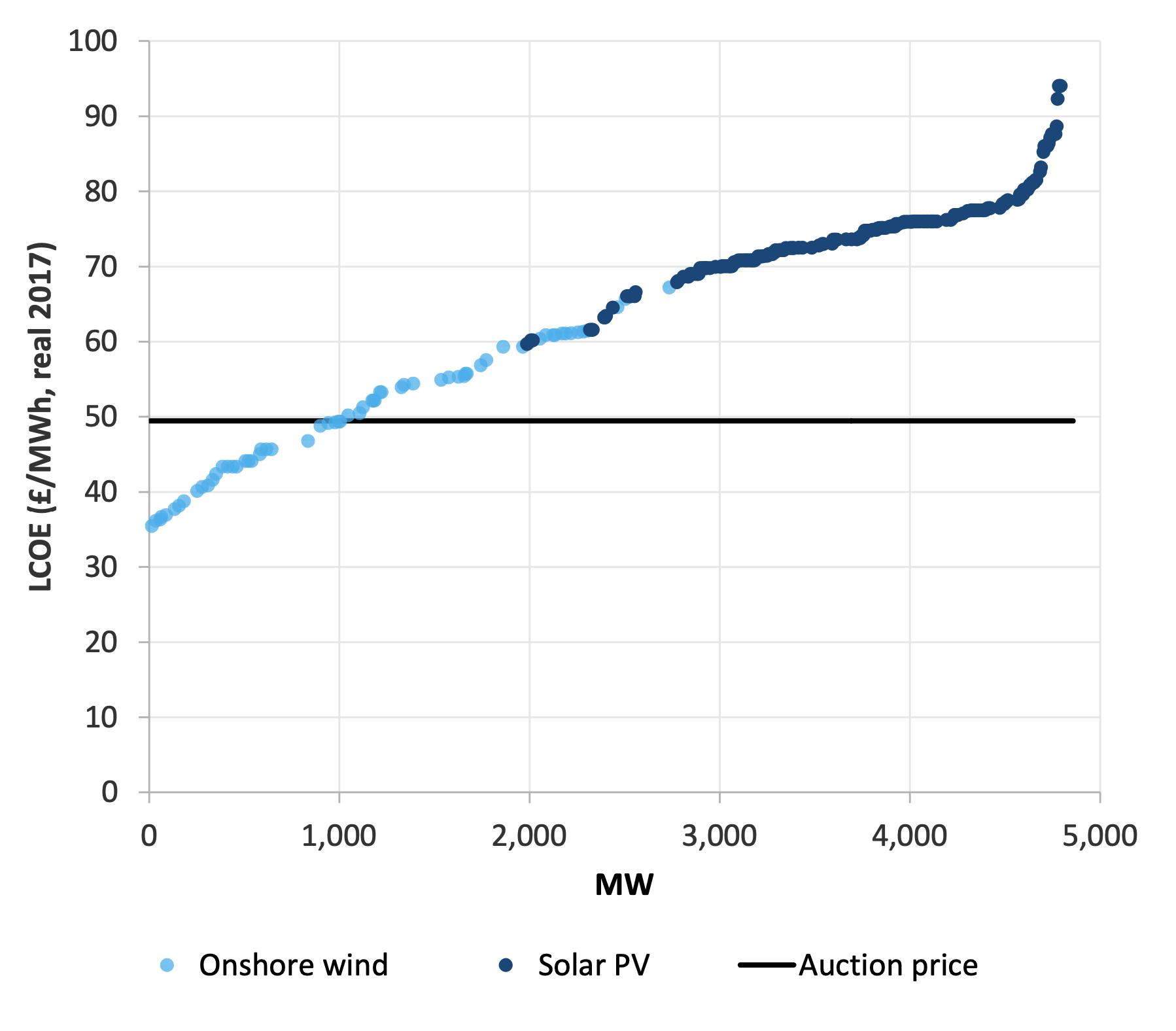 LCOE graph - source: Baringa